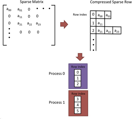 sparse matrix-vector multiplication - an overview