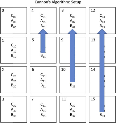 Data Parallelism - an overview | ScienceDirect Topics