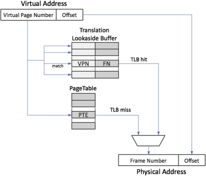 Virtual Page - an overview | ScienceDirect Topics