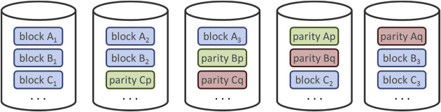 Parity Information - an overview | ScienceDirect Topics