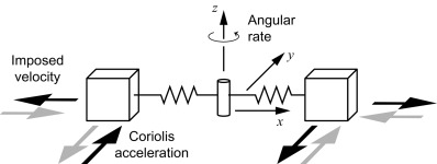 Axis Accelerometer - an overview | ScienceDirect Topics