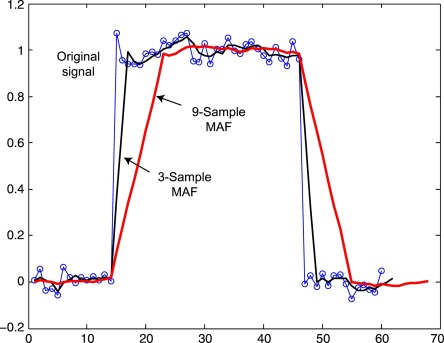 Moving Average Filter - an overview | ScienceDirect Topics