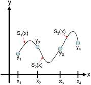 Cubic Spline - an overview   ScienceDirect Topics