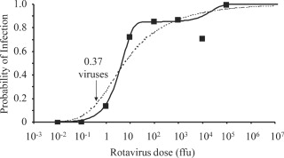 Doseresponse Curve - an overview | ScienceDirect Topics