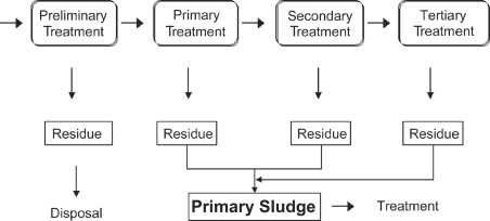 Sewage Treatment - an overview | ScienceDirect Topics