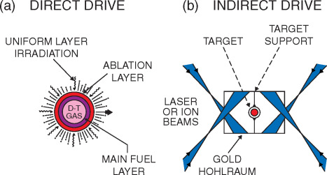 Inertial Confinement Fusion - an overview | ScienceDirect Topics