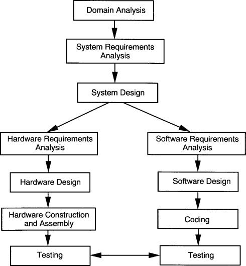 Using Object Oriented Methods Sciencedirect