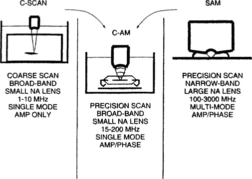 Scanning Acoustic Microscopy - an overview | ScienceDirect