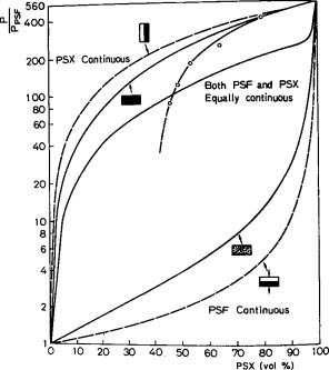 Transport Phenomena in Polymer Blends - ScienceDirect