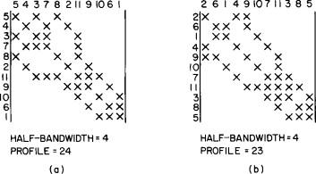 Symmetric Matrix - an overview   ScienceDirect Topics