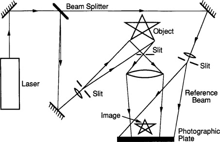 Holography - an overview | ScienceDirect Topics
