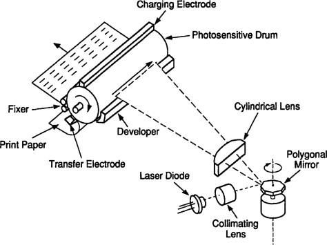 Laser Printer - an overview | ScienceDirect Topics