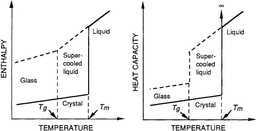 Enthalpy - an overview | ScienceDirect Topics