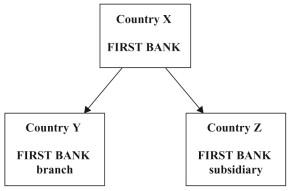 International Bank - an overview   ScienceDirect Topics
