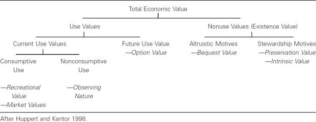 Valuation methods explained