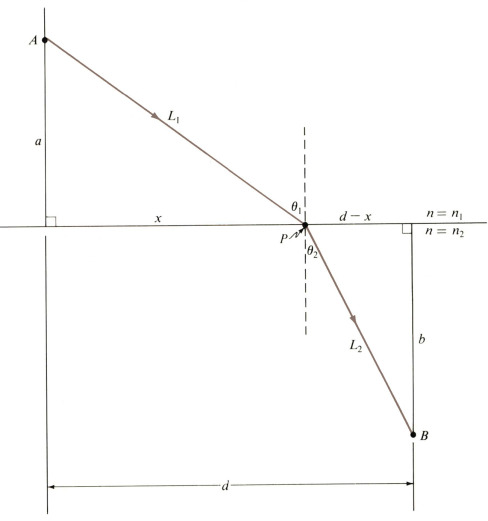 Angle of refraction vs angle of reflection