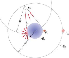 Flux Density - an overview   ScienceDirect Topics