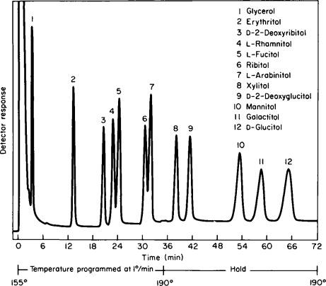 Gas–Liquid Chromatography of Alditol Acetates - ScienceDirect