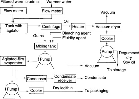 Oil Refining - an overview | ScienceDirect Topics
