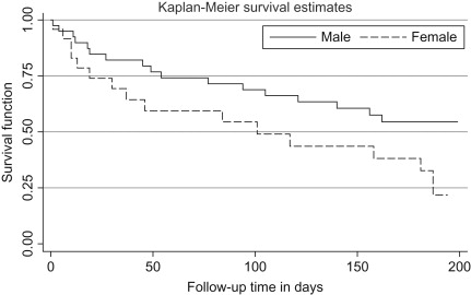 Survival Analysis - an overview | ScienceDirect Topics