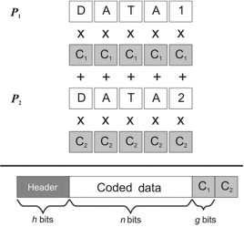 Network coding and its applications to satellite systems