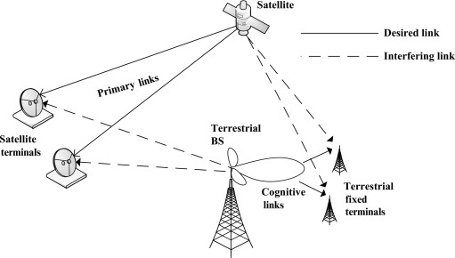 Cognitive beamforming for spectral coexistence of hybrid
