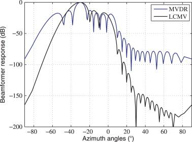 uniform linear array - an overview | ScienceDirect Topics