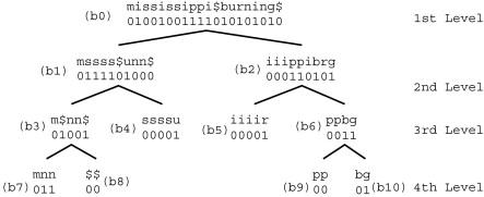 RDF Dictionaries: String Encoding - ScienceDirect