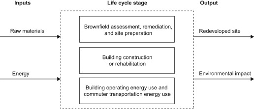 Life cycle assessment as a comparative analysis tool for