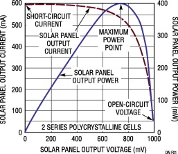 Solar Panel - an overview | ScienceDirect Topics