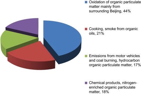 Organic Waste - an overview | ScienceDirect Topics