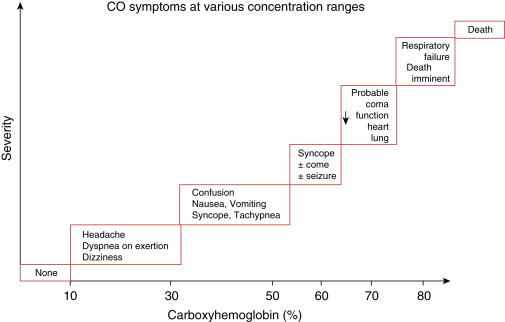 Carbon Monoxide An Overview Sciencedirect Topics