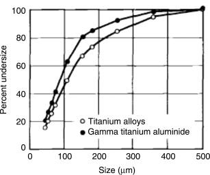Conventional titanium powder production - ScienceDirect