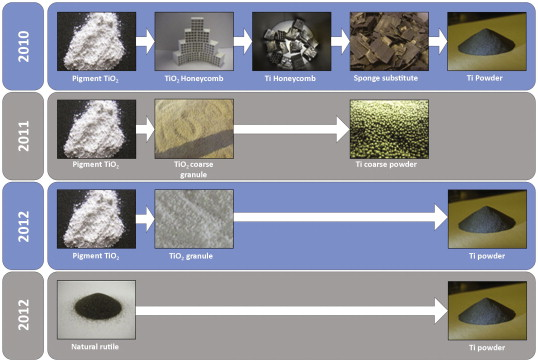 Powder Milling - an overview | ScienceDirect Topics