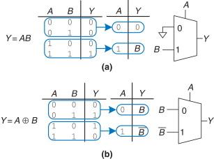 Multiplexers - an overview | ScienceDirect Topics on decoder logic, encoder logic, full adder logic,