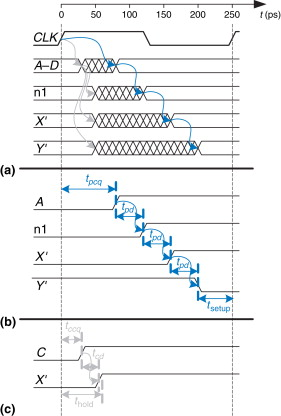 Clock Cycles - an overview | ScienceDirect Topics