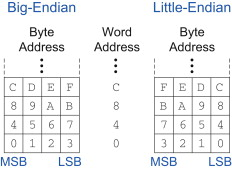 most significant byte - an overview | ScienceDirect Topics