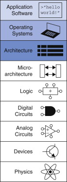 Computer Architecture An Overview Sciencedirect Topics