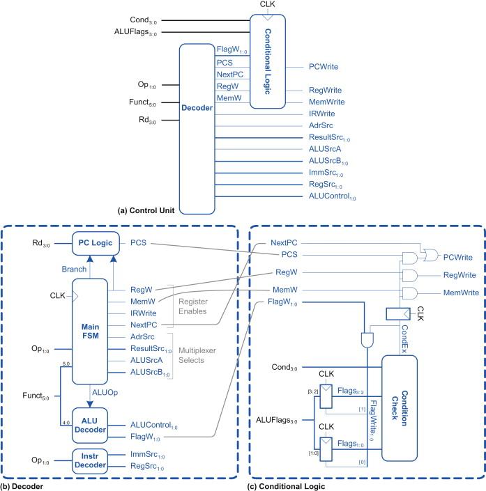 Moore Machine - an overview | ScienceDirect Topics