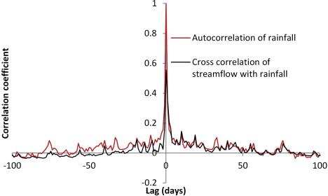 Image Cross Correlation