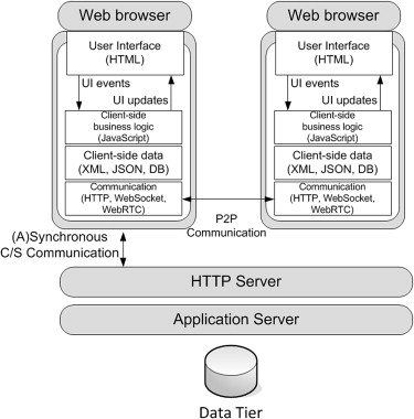 rich internet applications - an overview | ScienceDirect Topics