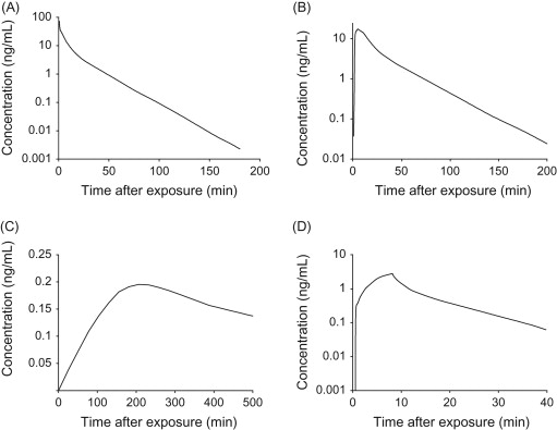 Toxicokinetic Aspects of Nerve Agents and Vesicants