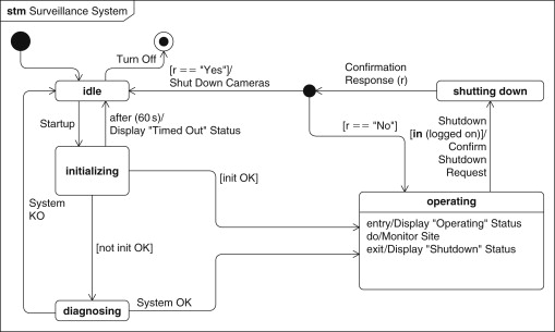 State Machine Diagram An Overview Sciencedirect Topics