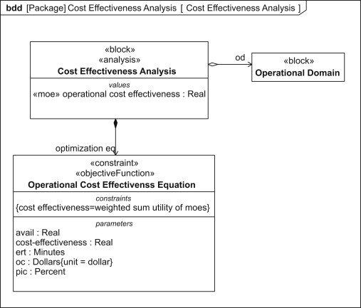 Block Definition Diagram - an overview | ScienceDirect Topics