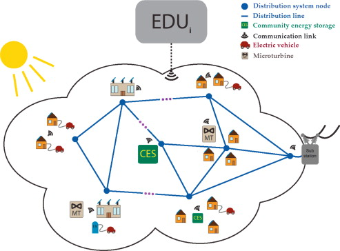 Distribution System - an overview | ScienceDirect Topics