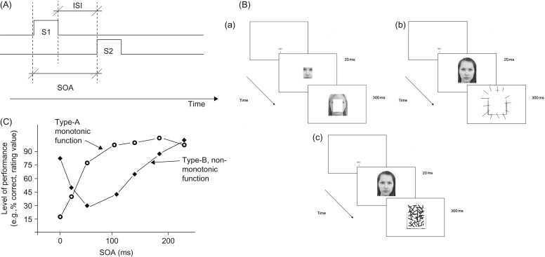 Simultaneous Masking - an overview | ScienceDirect Topics