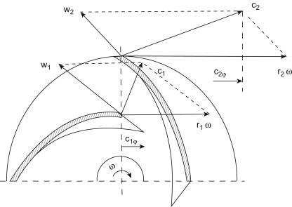 Centrifugal Pumps - an overview | ScienceDirect Topics