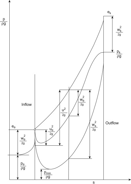 Cavitation Flow