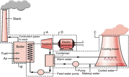 Rankine Cycle - an overview | ScienceDirect Topics on