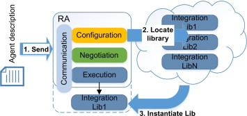 Integration Library - an overview | ScienceDirect Topics